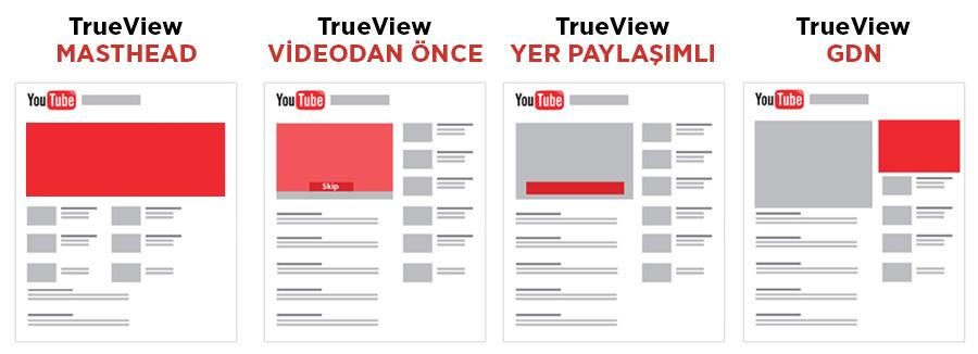 Youtube Reklam Paketi
